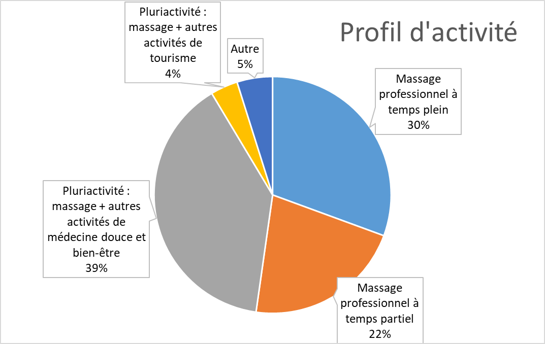 résultats profils d'activité - enquête assurance professionnelle