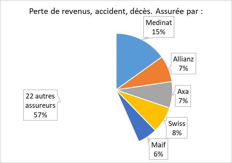 Perte de revenus, accident, décès