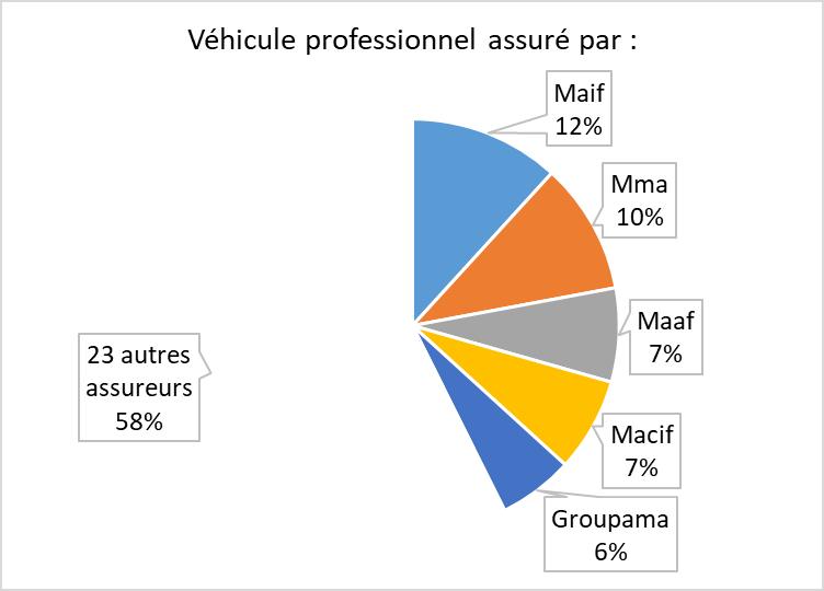 Les véhicules professionnels sont assurés par