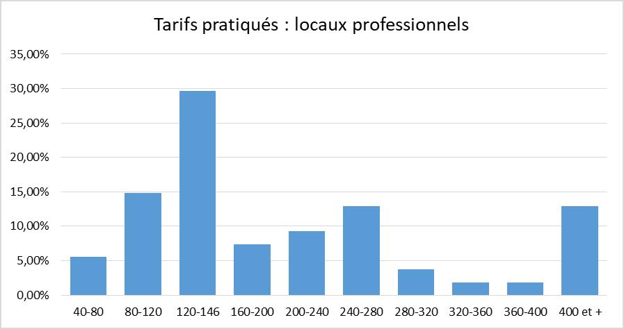 tarif pratiqué - locaux professionnels